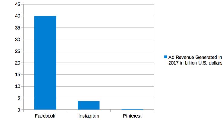 Ad revenue generated on social media platforms in 2017