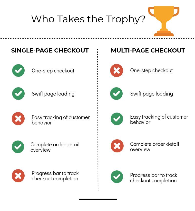 Single Page vs. Multi Page Checkout