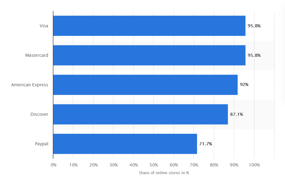 Share of online stores that offer the main payment methods in the United States in 2019